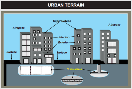 Urban warfare is fought within the constraints of the urban terrain. JP 03-06 Urban Terrain.PNG