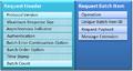 KMIP Nachrichten Format RequestMessage.png