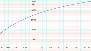 Ammonia (data page) - log10 of anydrous ammonia vapor pressure. Uses formula shown below.