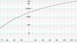 Ammonia (data page) - log10 of anydrous ammonia vapor pressure. Uses formula shown below.