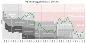 VfB Lübeck - Historical chart of VfB Lübeck league performance after WWII.