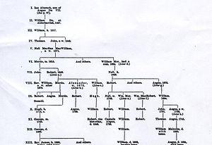 Mackay of Aberach - Mackay of Aberach family tree