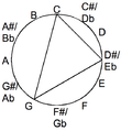 Minor chord in the chromatic circle.png