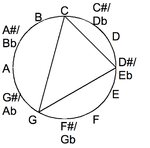 Minor chord drawn in the chromatic circle
