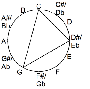 Minor chord in the chromatic circle