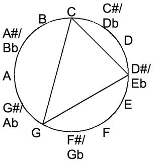Major and minor - Minor chord