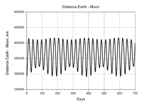 Lunar distance (astronomy) - Variation of the distance between the centers of the Moon and the Earth over 700 days.