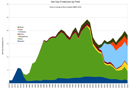New Zealand gas production by field