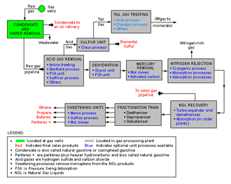 Refinery - Schematic flow diagram of a typical natural gas processing plant.