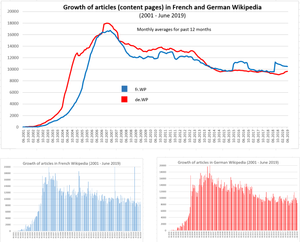 New content pages in French and German Wikipedia (June 2019).png