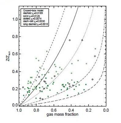 Pea Gas Mass Fraction versus Pea Metallicity