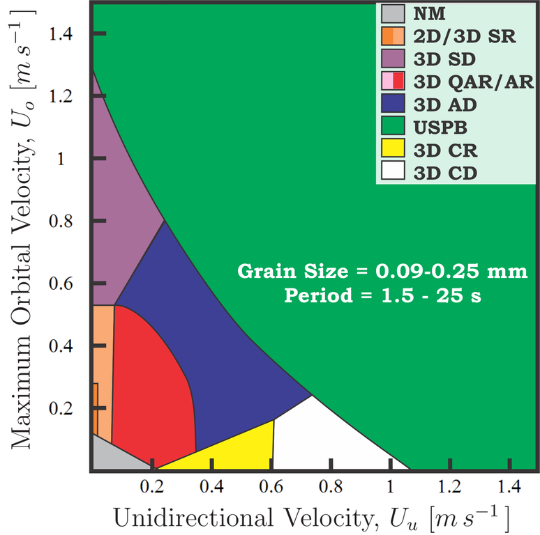 Fileperillo2013 Bedforms Phase Diagram Combined Flowsg