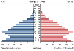 Population pyramid of Mongolia 2015.png