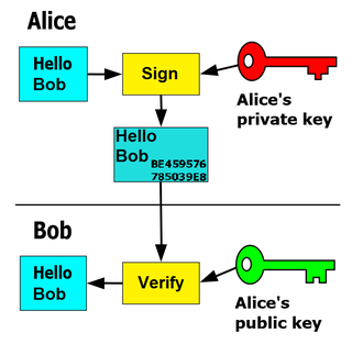 Digital signature - In this example the message is only signed and not encrypted. 1) Alice signs a message with her private key. 2) Bob can verify that Alice sent the message and that the message has not been modified.