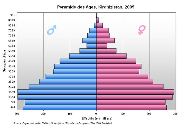 A population pyramid showing Kyrgyzstan's age distribution (2005). Pyramide Kirghizistan.PNG