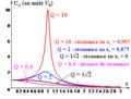 R L C série - courbes de la tension efficace Uc en fonction de la fréquence.png