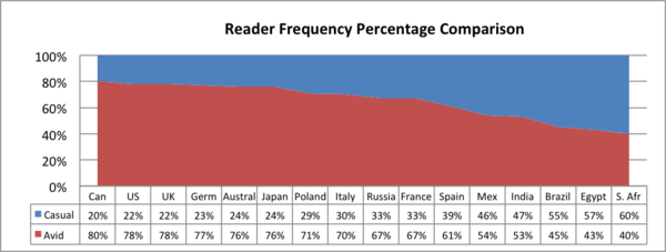 Reader frequency.png