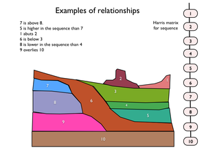 Relationship (archaeology) - Relationship examples