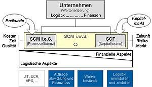 Einordnung der Supply Chain Finanzierung (SCF)...