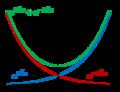 Schrödinger-Gl 07 Summe von Exponentialfunktionen.png