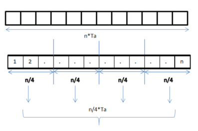 Data parallelism - Wikipedia