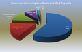 Sources of electricity by InstalledCapacity 2013.png