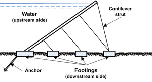 Steel dam - Cross section of a steel dam with cantilever struts