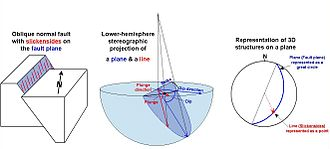 Structural geology - Diagram showing the use of lower hemisphere stereographic projection in structural geology using an example of a fault plane and a slickenside lineation observed within the fault plane.