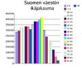 Suomen ikäjakauma 2006.png