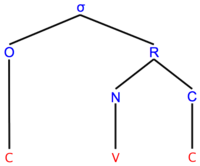 tree representation of a CVC syllable
