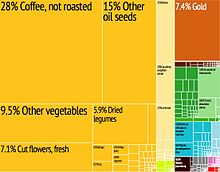 Treemap on exports of Ethiopia 2012.jpg