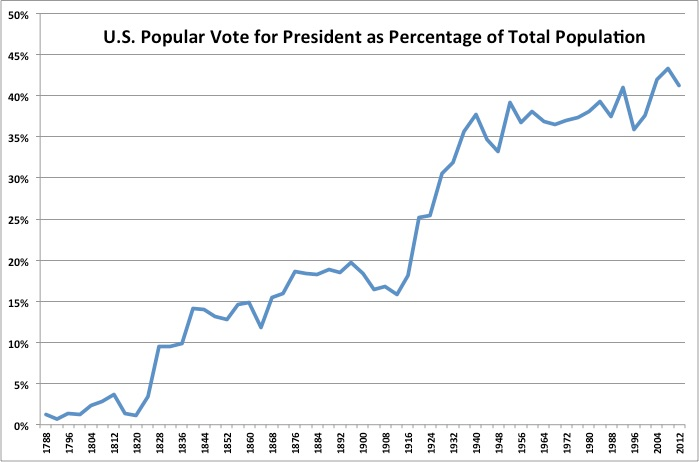 U.S. Vote for President as Population Share