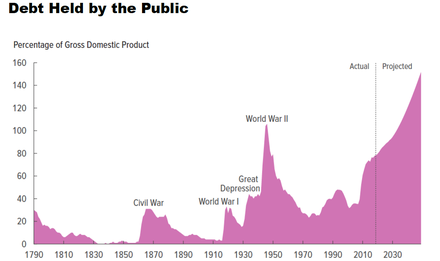 The amount of US debt, measured as a percentage of GDP, held by the public over time. US Debt Held by Public.png