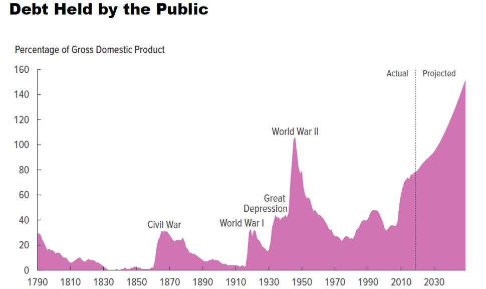 US Debt Held by Public