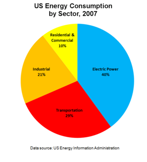 English: Pie chart of United States energy con...