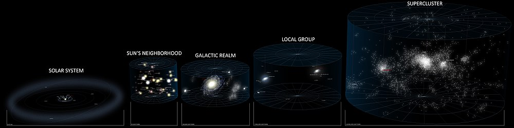 A series of five star maps that show from left to right our location in the Solar System, in the Sun's neighborhood of stars, in the local area of the Milky Way galaxy, in the Local Group of galaxies, and in the Supercluster of galaxies
