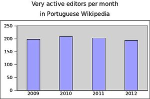 Very active editors per month in ptwiki.jpg