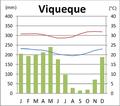 Viqueque Klimadiagramm.png