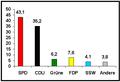 Wahlergebnis2000SH.PNG