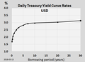 Yield curve 20180513.png