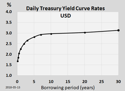 The Us Treasury Yield Curve As Of 2018 May 13 Has A Typical Upward Sloping Shape
