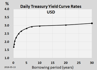 Yield curve curve showing several interest rates across different contract lengths for a similar debt contract