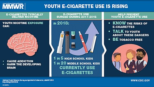 Effects Of Electronic Cigarettes On Human Brain