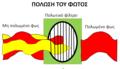 Η λειτουργία του πολωτικού φίλτρου.png