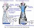 Обеспыливание 2012 Рис. 01.22. Типичная конструкция скруббера Вентури.JPG