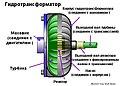 Принципиальная схема гидротрансформатора.jpg