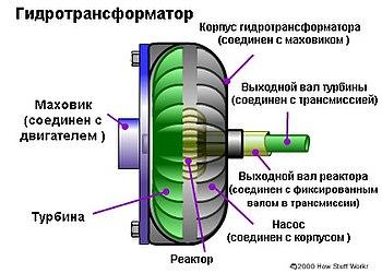 блокировка гидротрансформатора акпп: