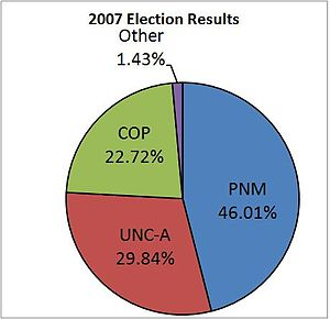 Trinidad and Tobago general election, 2007 - Image: 2007Trinidad Election Results