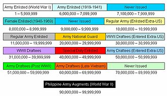 Service number (United States Army) - Final distribution of Army enlisted service numbers