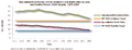 Age adjusted colorectal cancer incidence and death rates by year, 1975-2007 US.png
